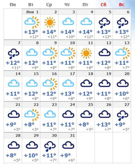 Январская погода в столице Каталонии в 2019 году.
