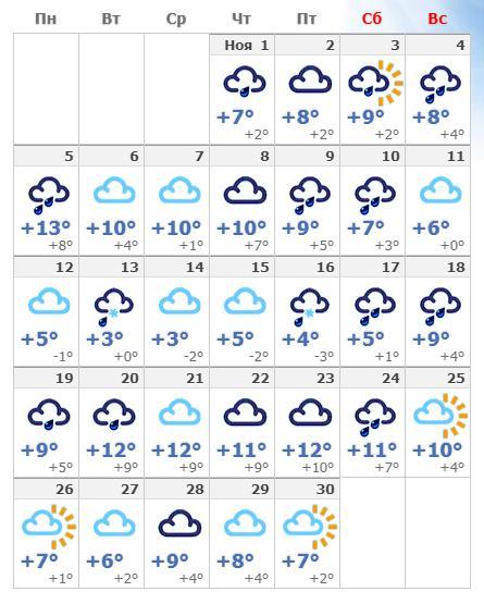 Погодные условия в ноябрьской Венгрии в 2018 году.