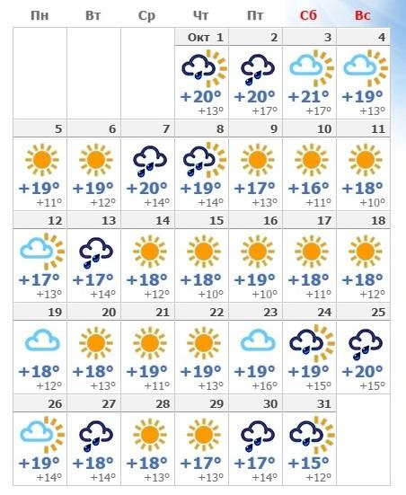 Прогноз погоды в октябрьском Римини в 2018 году.
