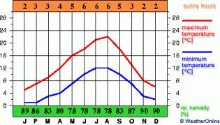 Климат Руана