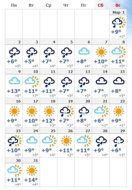 Прогноз погоды в мартовском Риме в 2018 году.