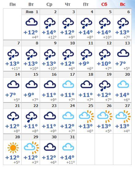 Погодные условия в январском Риме в 2019 году.