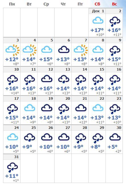 Погодные условия в декабрьском Риме в 2018 году.