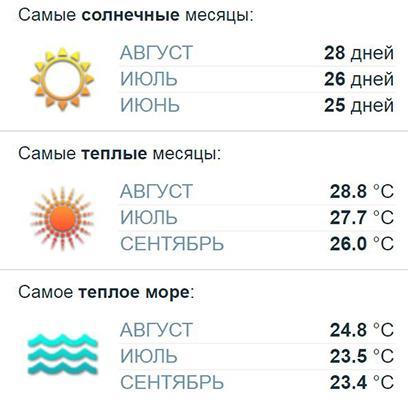 Температурный прогноз.