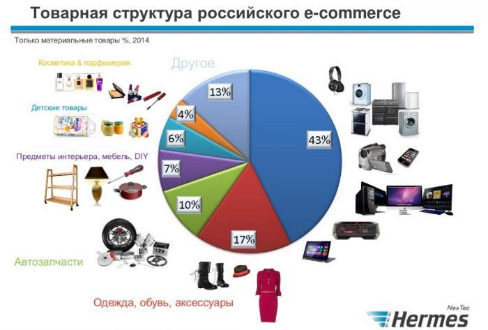 10 Популярных Интернет Магазинов