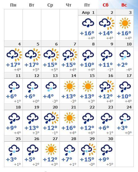 Апрельская погода в Мюнхене в 2018 году.